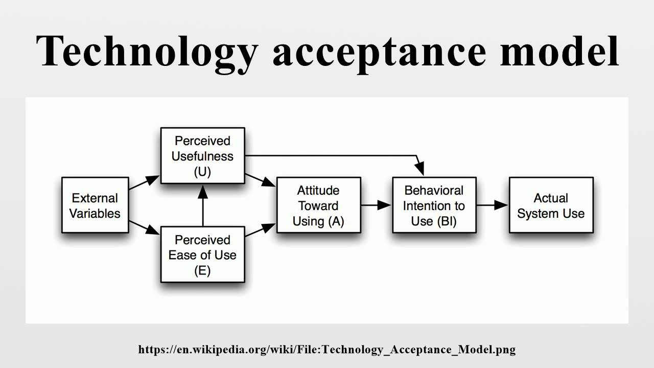 technology acceptance model example