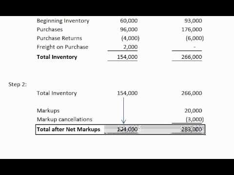 Financial Accounting: Conventional Cost to Retail Inventory Method