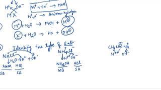 Class 11 hydrolysis of salt -ionic equilibrium
