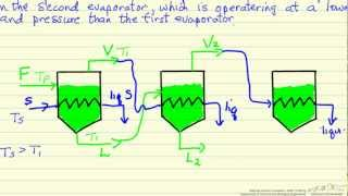 Triple-Effect Evaporator: Introduction