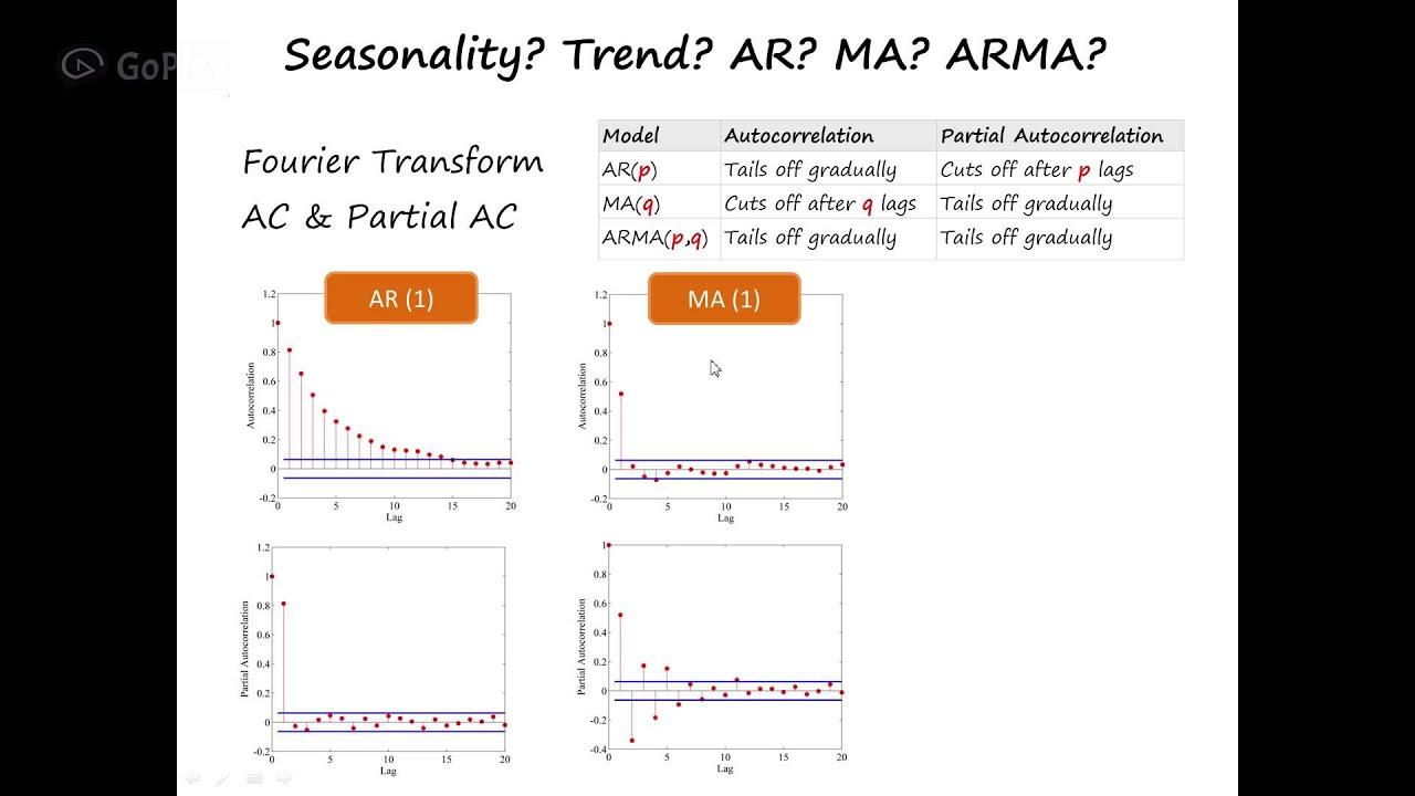 Time Series Analysis and Forecast - Tutorial 3 - ARMA