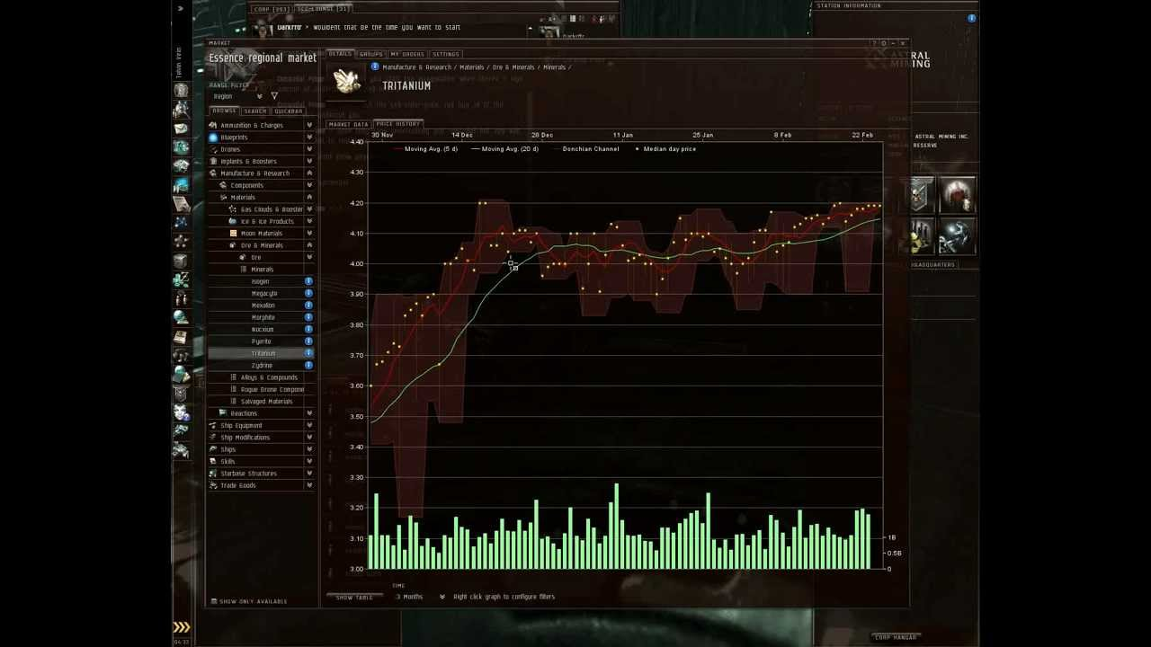 eve online trading 101 the market graph youtube
