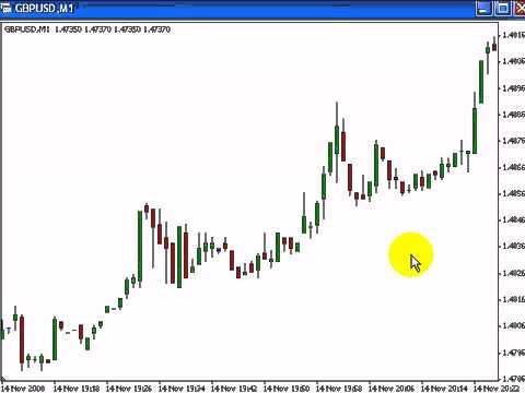 Trading Risk Management Stops Loss