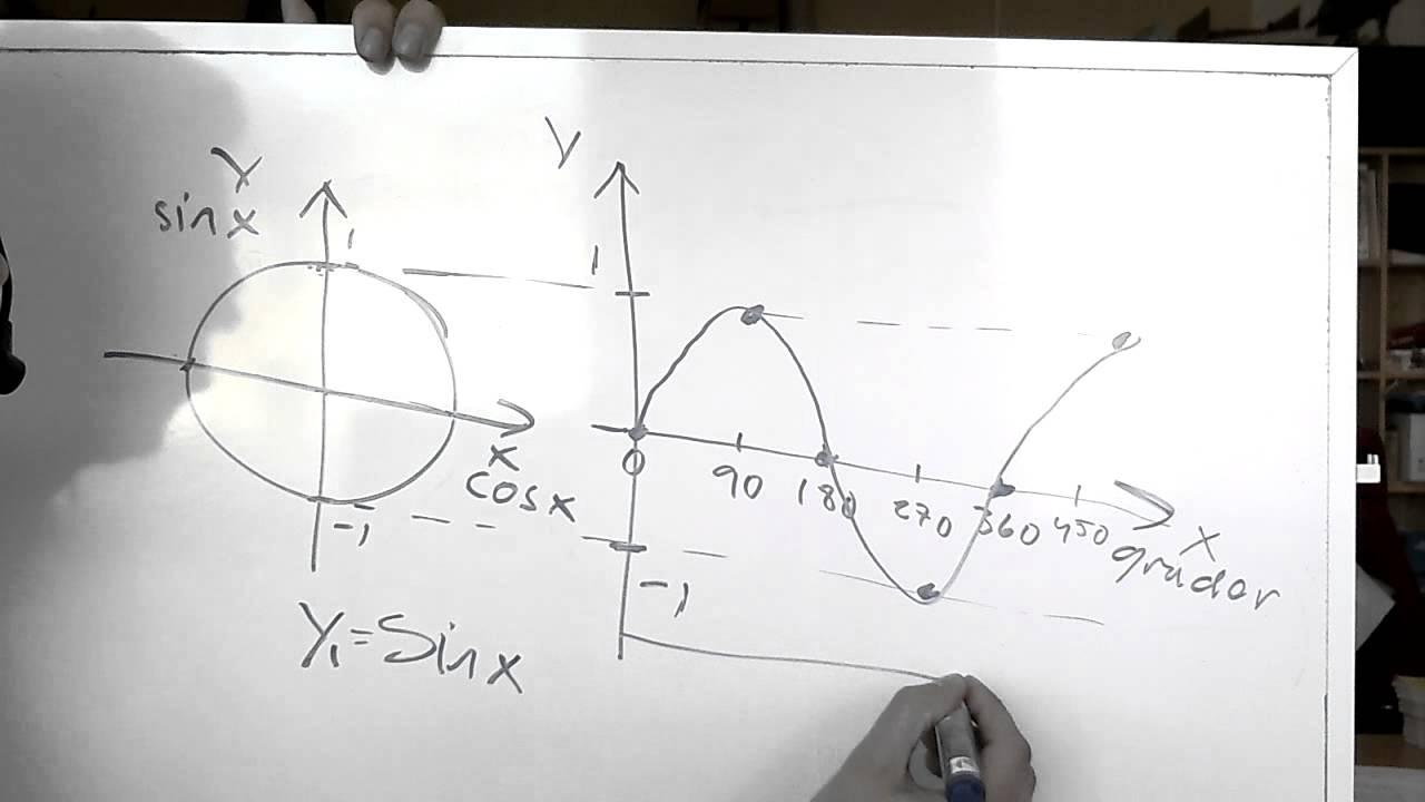 Matematik 4 D Trigonometriska funktioner period.wmv