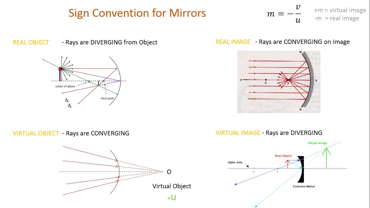 converging and diverging mirrors A convex mirror, diverging mirror, or fish eye mirror [citation needed] is a curved mirror in which the reflective surface bulges toward the light source convex mirrors reflect light outwards, therefore they are not used to focus light.