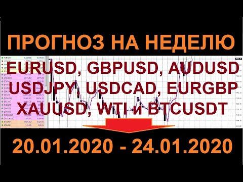 Прогноз рынка форекс на неделю 20.01.2020 - 24.01.2020.