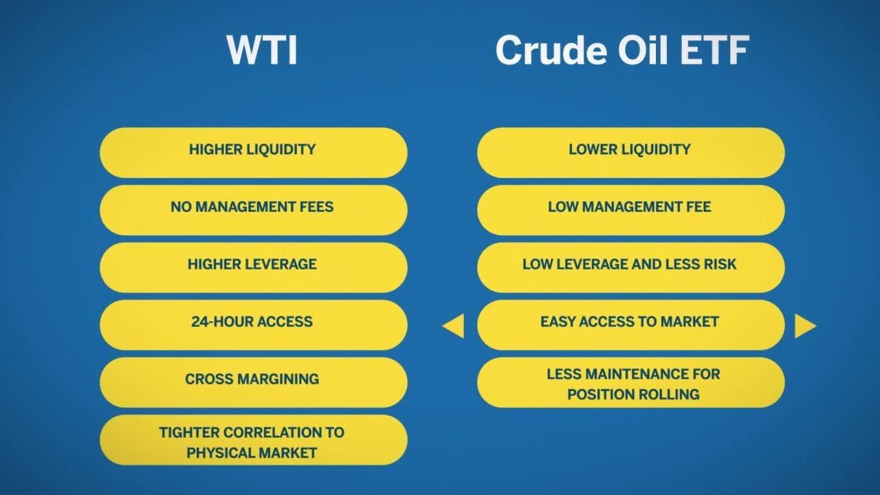 Crude oil futures vs etfs youtube crude oil futures vs etfs biocorpaavc Gallery