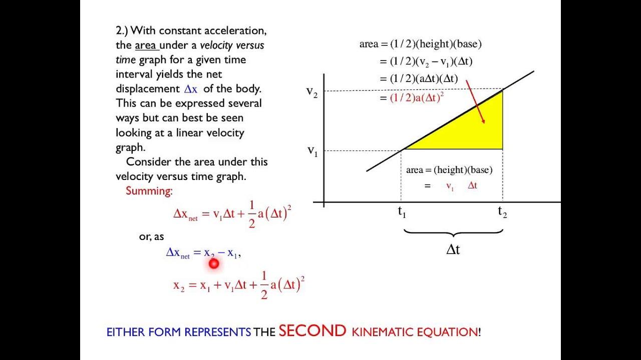 Physics Kinematics Equations Derivation