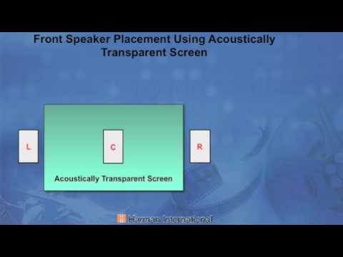Home Theater Basics - Placing your Loudspeakers