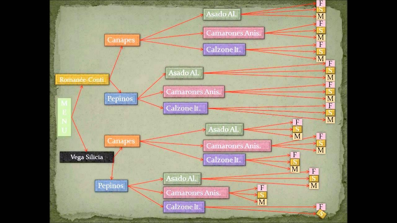 Diagrama De Arbol  Estadistica