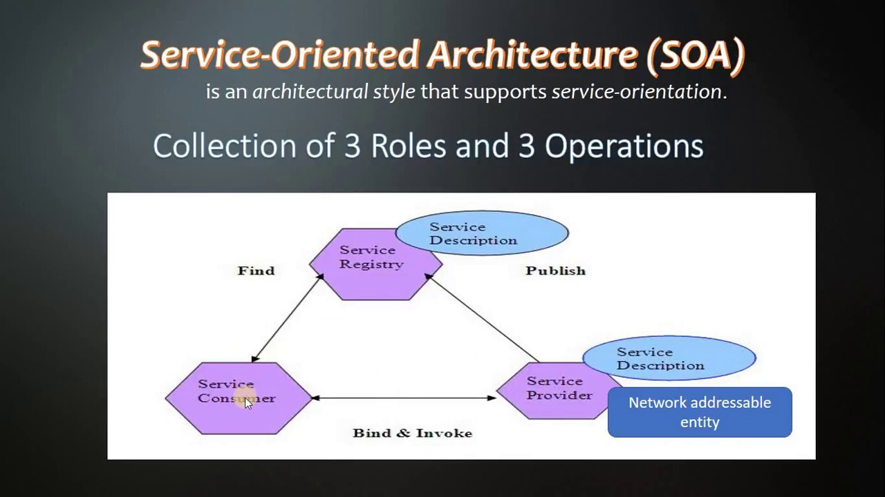 Service Oriented Architecture In Hindi  Explained