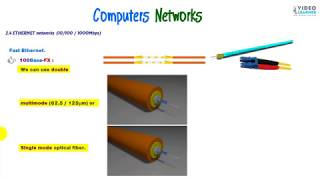ETHERNET networks (10/100 / 1000Mbps)