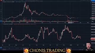 $BTC #ALTS #Crypto #bitcoin - Chonis Trading Daily Update