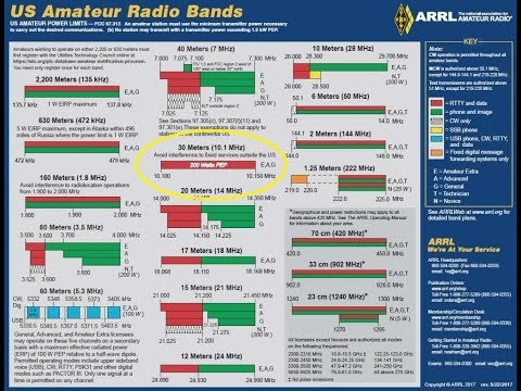 Learning The HF Ham Bands: 30 Meters/10MHZ, Introduction To HF