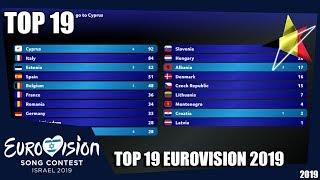 Eurovision Voting 2019 - Top 19  So Far    New 🇧🇪