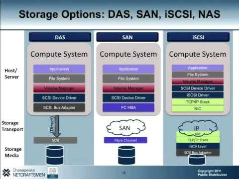 Overview of Cisco UC Virtualization and UCS Platform