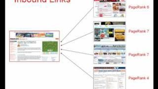 How to Drive Free Traffic from the Search Engines