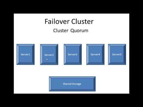 Failover Cluster Quorum configuration - Etechtraining.com