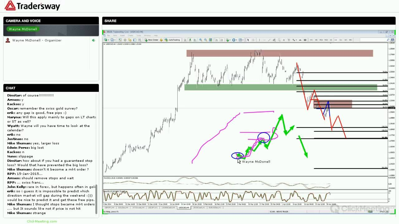 Forex how to trade gaps