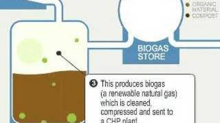 Video Biogas: how it works download MP3, 3GP, MP4, WEBM, AVI, FLV Juli 2018