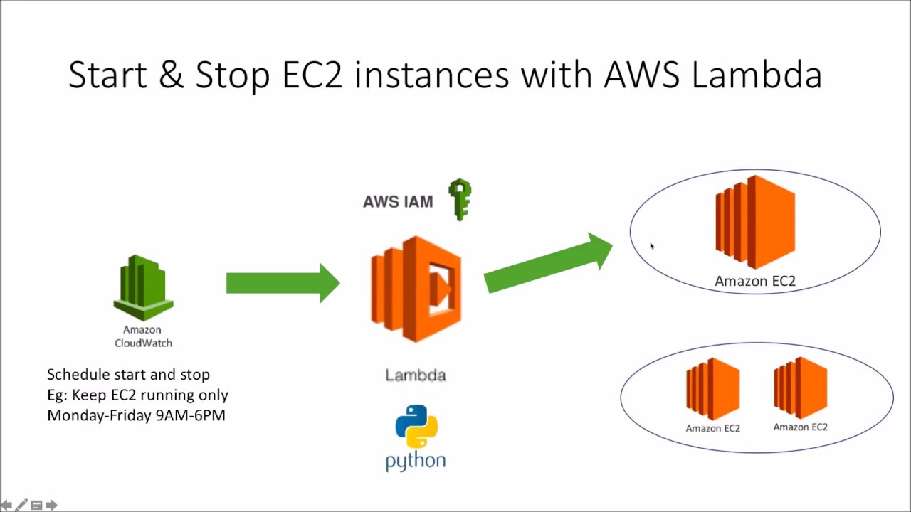 Use AWS Lambda to start and stop AWS EC2 instances