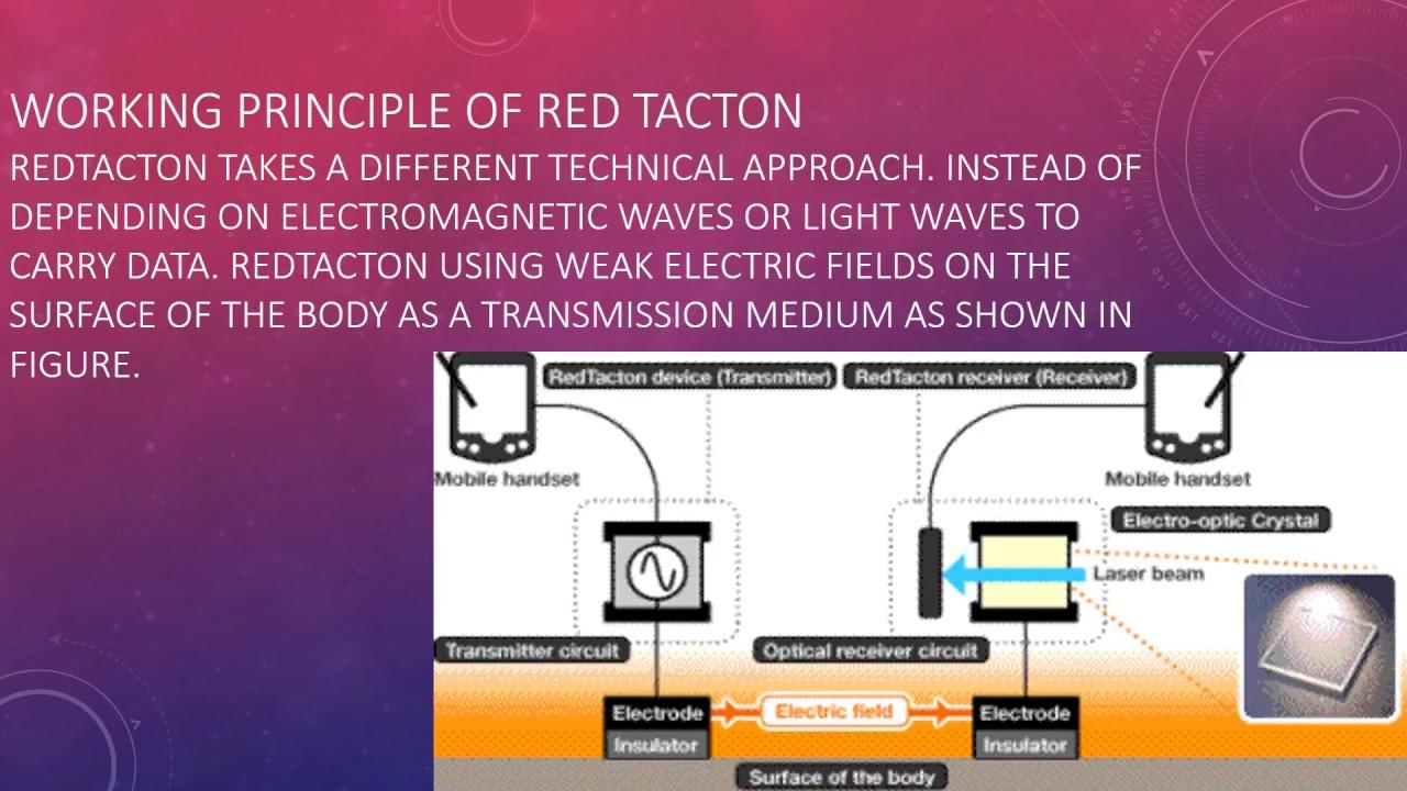 Redtacton Youtube Technology