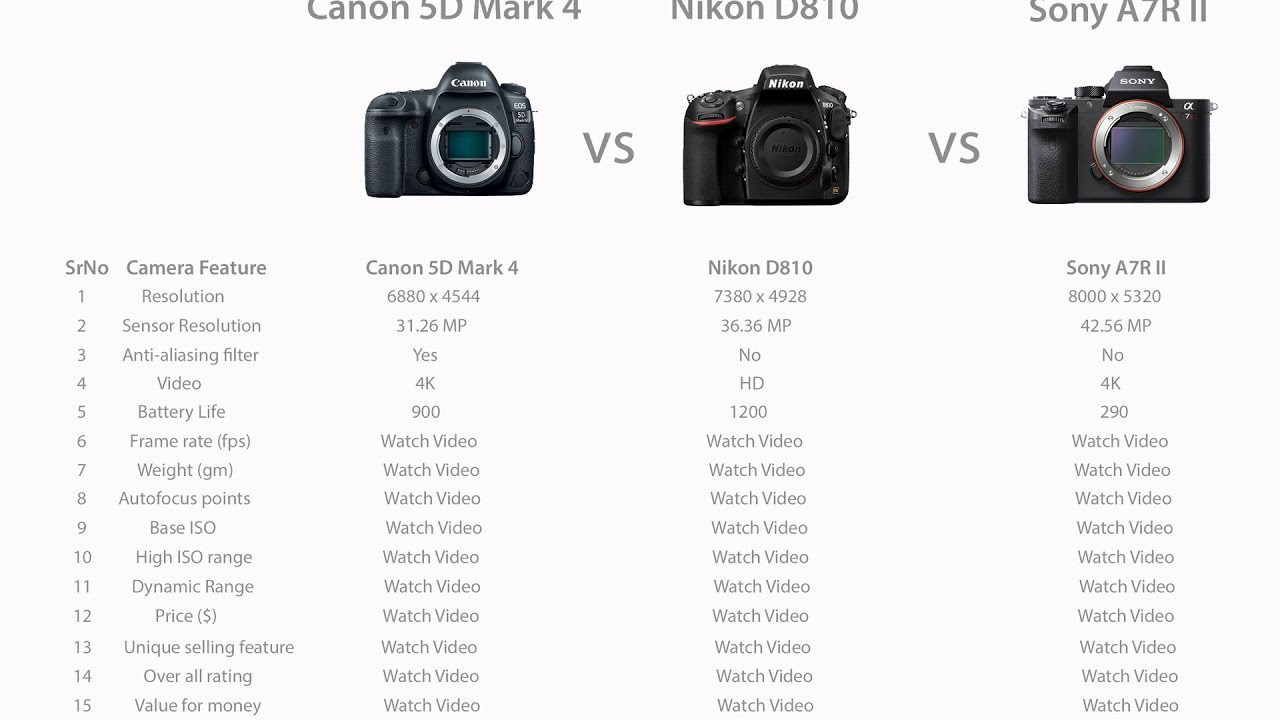 Canon 5D Mark IV vs Nikon D810 vs Sony Sony A7R II