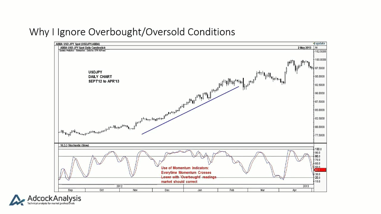 Adcock Analysis Ltd - Ignoring Overbought/Oversold Momentum Indicators