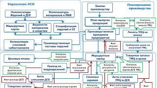 АС «Оперативное управление производством» – структура и функциональность