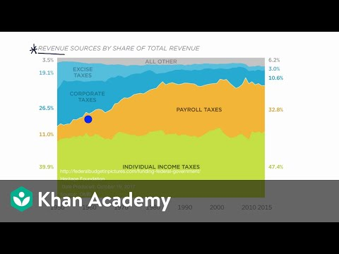 Discretionary And Mandatory Outlays Of The US Federal Government | Khan Academy