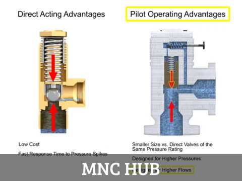Animation : Pressure Relief Valves: Direct Acting and Pilot Operated