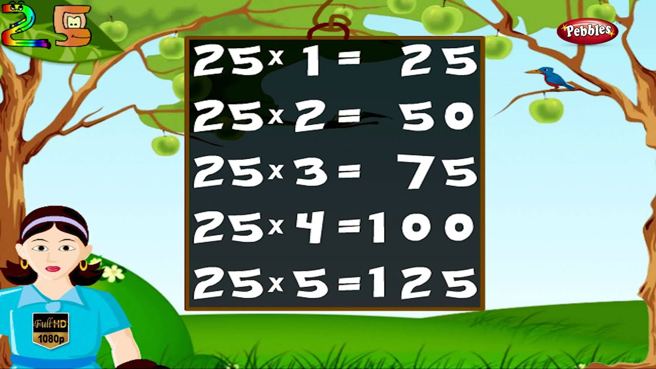 Maths Times Tables HD   Times Tables For Kids   Times Tables ...