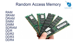 RAM Random Access Memory in Urdu and Hindi