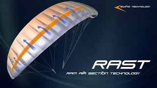 RAST - RAM AIR SECTION TECHNOLOGY