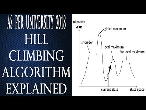 Hill Climbing Algorithm in Artificial Intelligence in Hindi