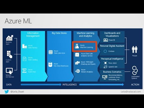 Azure Machine Learning algorithm accuracy enhancement, tips, and tricks - THR3078R