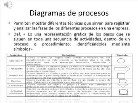 Diagrama de proceso y de flujo del hotel xyz youtube diagrama de proceso y de flujo del hotel xyz ccuart Gallery