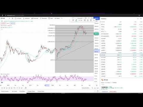 Bitcoin BTC Crypto Bear or Bull Market – 3 Scenarios – Price Prediction Technical Analysis July 2021