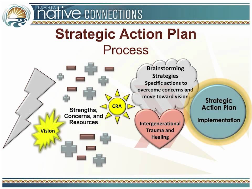 Strategic Action Plan Part 2 Strategic Action Plan Process\u2014The Nuts