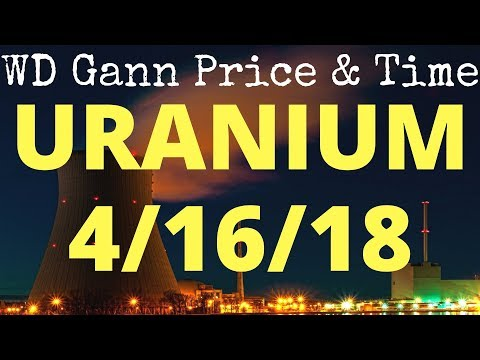 Uranium Sector Technical Analysis