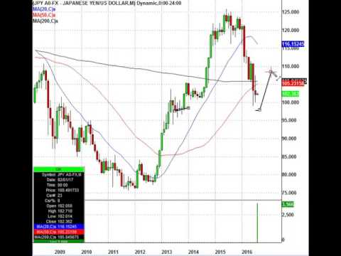 Abenomics? This Is The level For The USD/JPY Currency Pair