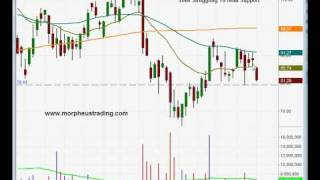 Potential short entry in Sina Corp ($SINA)- Swing trading stock chart analysis