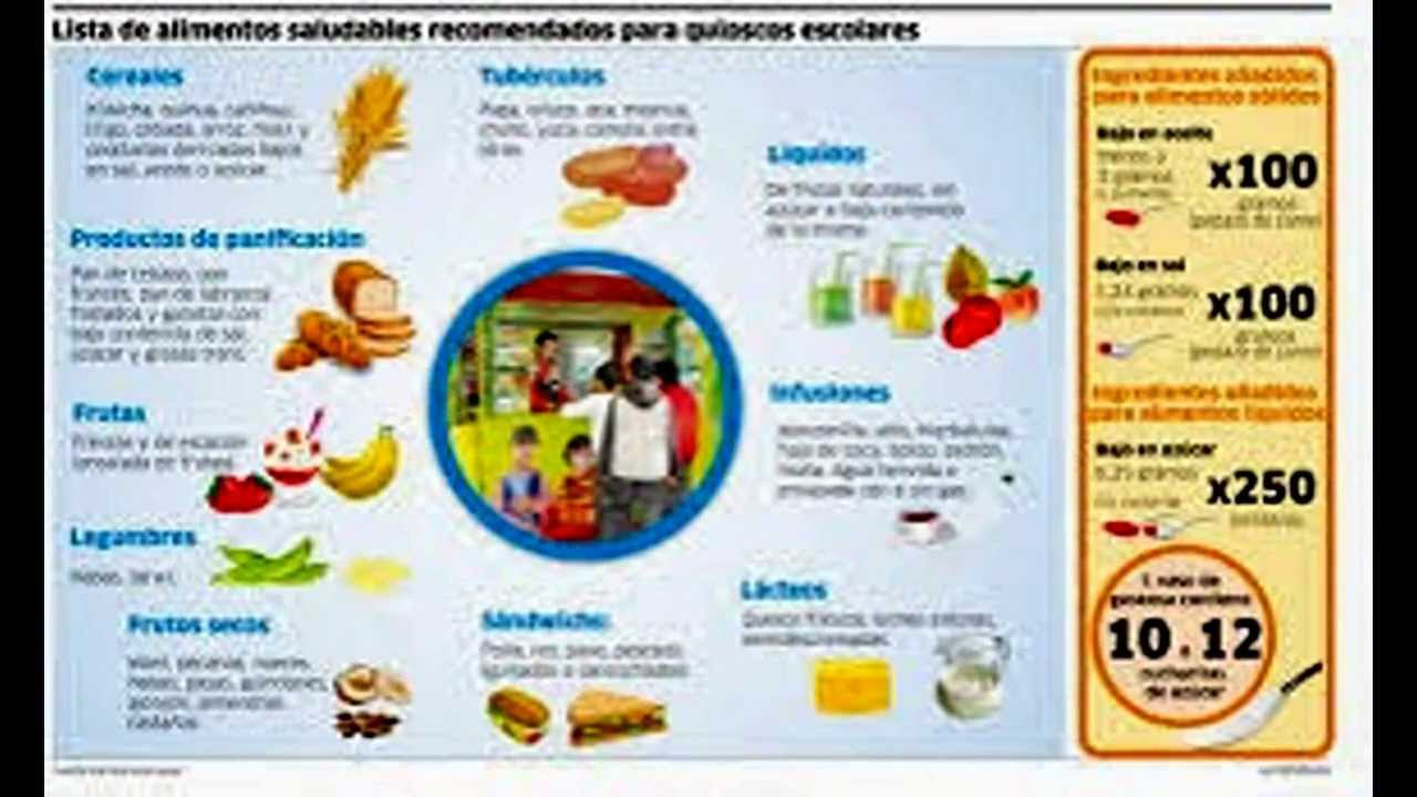 Infografia youtube - Alimentos saludables para el corazon ...