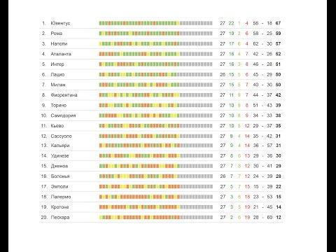 Футбол   чемпионат Италии 27 тур   результаты   турнирная таблица   расписание