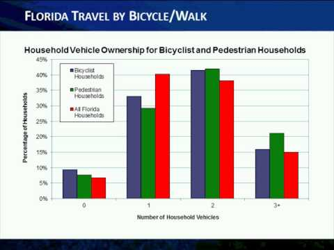 CUTR Webcast March 10, 2011: Trends in Travel Behavior