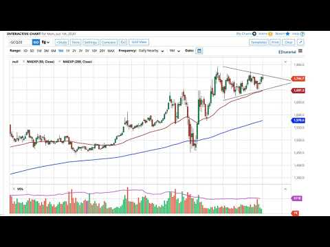 gold-technical-analysis-for-june-2,-2020-by-fxempire