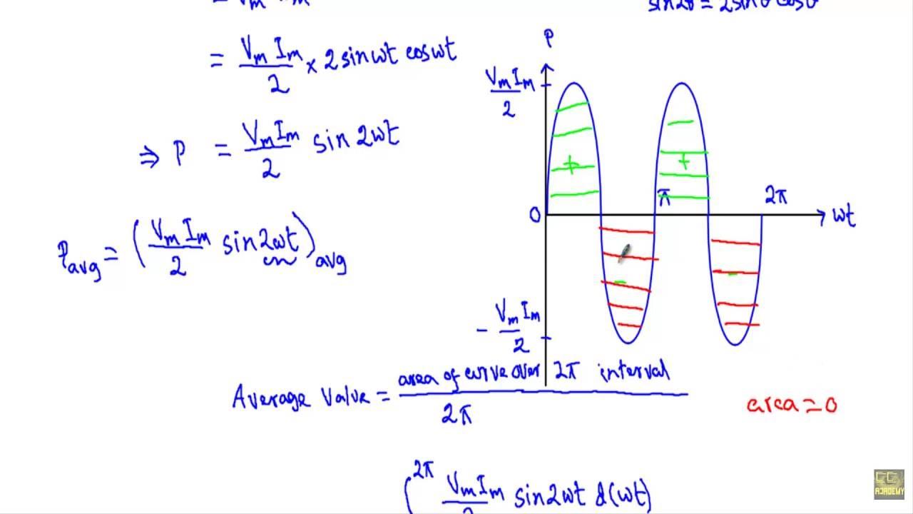 ac through pure capacitor phasor diagram average power [ 1280 x 720 Pixel ]