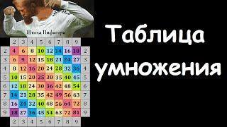 Как выучить таблицу умножения (способ с монетками)