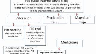 Introducción a la Economía - Clase 29 - Producto Interno Bruto (PIB)