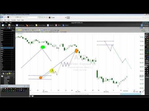 How To Forecast The Financial Markets Using The First Elliott Wave Like A Pro Part One